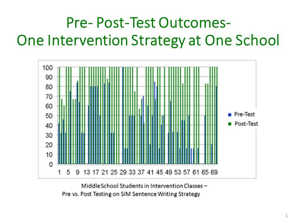 Pre- Post-Test Outcomes-